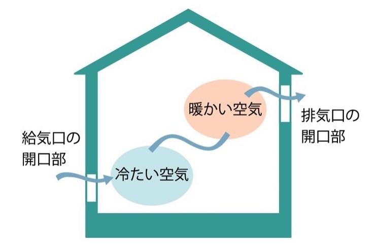 【柏倉建設が考えるCococi(ここち)いい住宅 Vol.2・パッシブデザイン】