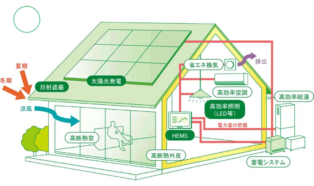 【ZEH住宅の補助金について】